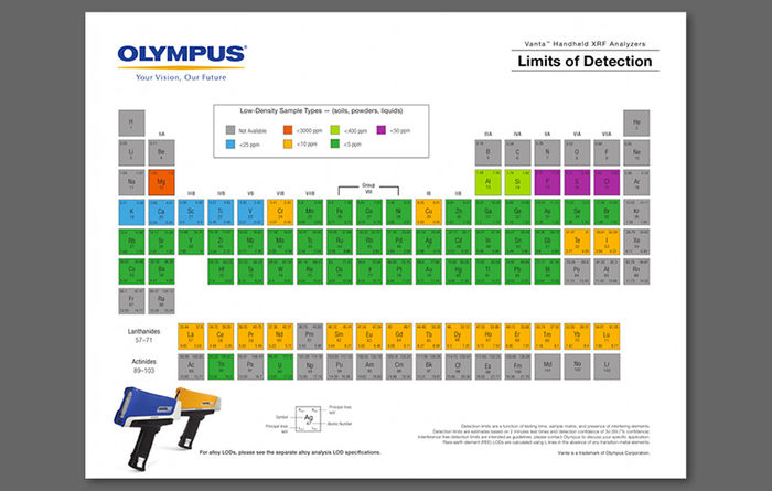 Vanta Periodic Table - Limits of Detection