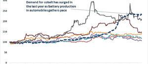 King Cobalt set to extend gains