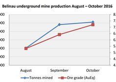 Production up at Indonesia gold mine